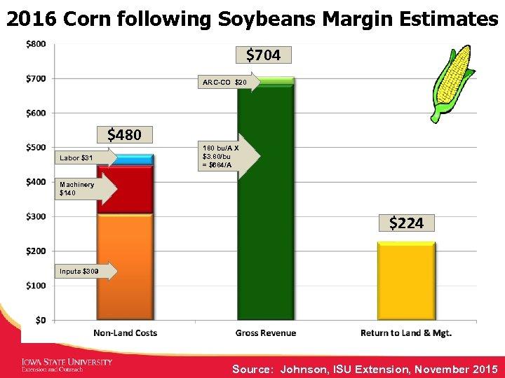 2016 Corn following Soybeans Margin Estimates $704 ARC-CO $20 $480 Labor $31 180 bu/A