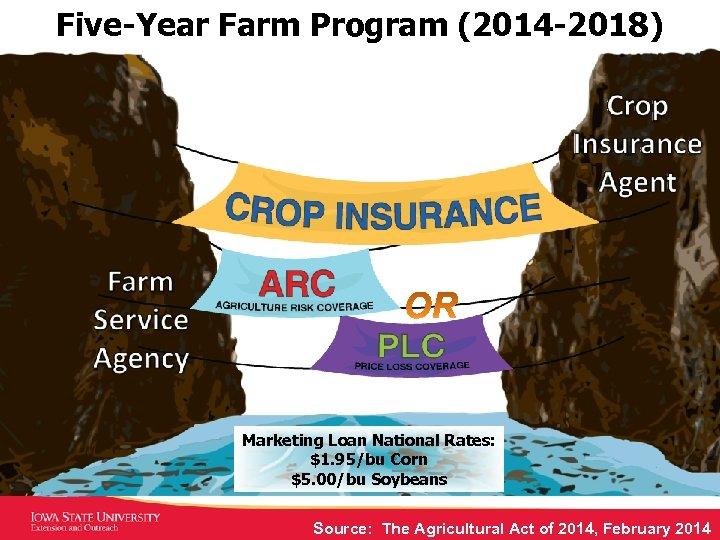 Five-Year Farm Program (2014 -2018) Marketing Loan National Rates: $1. 95/bu Corn $5. 00/bu