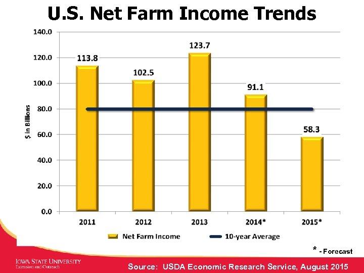 U. S. Net Farm Income Trends * - Forecast Source: USDA Economic Research Service,