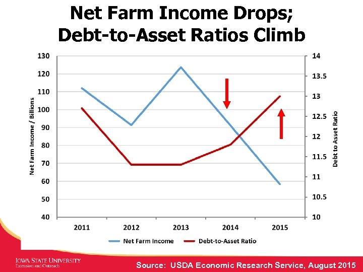 Net Farm Income Drops; Debt-to-Asset Ratios Climb Source: USDA Economic Research Service, August 2015