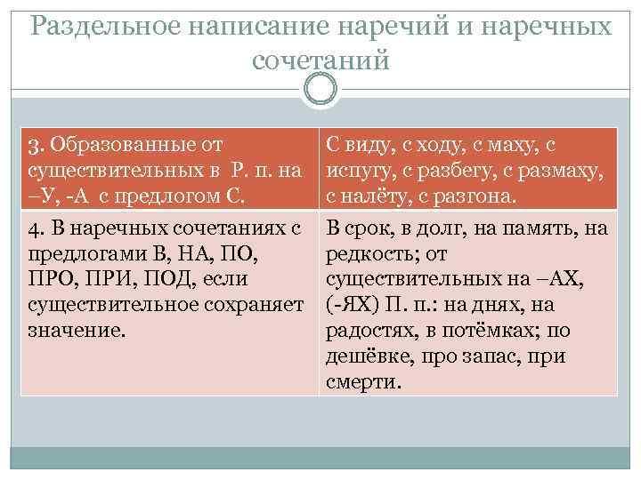 Раздельное написание наречий и наречных сочетаний 3. Образованные от существительных в Р. п. на