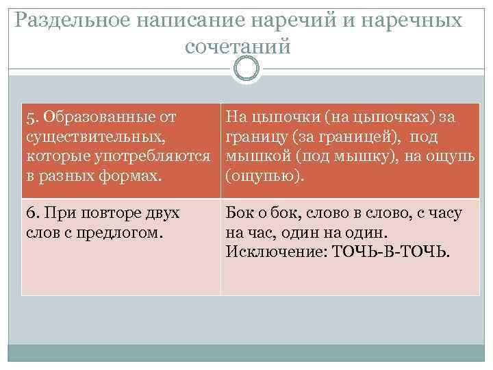 Раздельное написание наречий и наречных сочетаний 5. Образованные от существительных, которые употребляются в разных