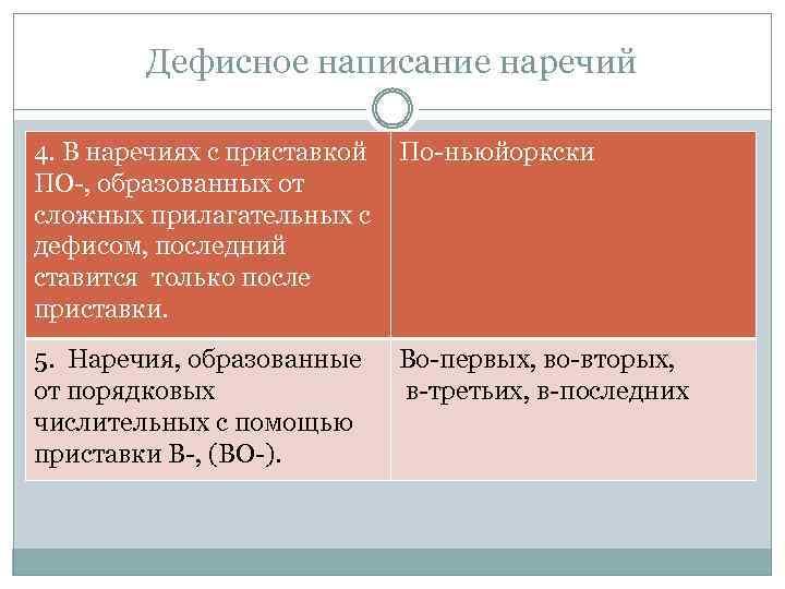 Дефисное написание наречий 4. В наречиях с приставкой ПО-, образованных от сложных прилагательных с