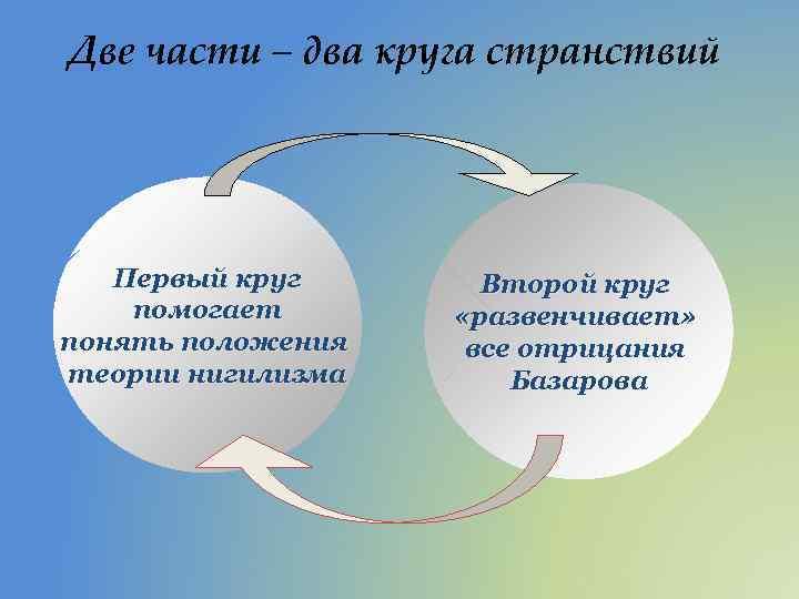 Две части – два круга странствий Первый круг помогает понять положения теории нигилизма Второй