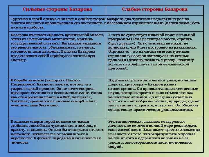 Сильные стороны Базарова Слабые стороны Базарова Тургенев в своей оценке сильных и слабых сторон