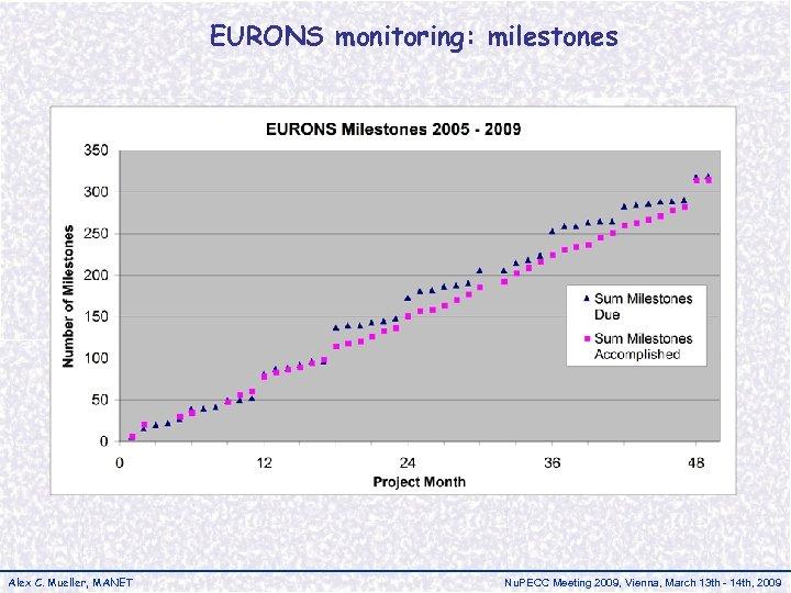 EURONS monitoring: milestones Alex C. Mueller, MANET Nu. PECC Meeting 2009, Vienna, March 13