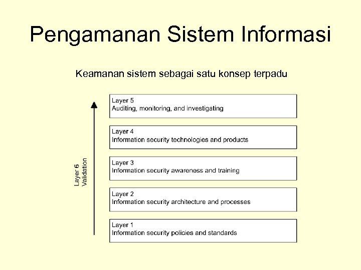 Pengamanan Sistem Informasi Keamanan sistem sebagai satu konsep terpadu