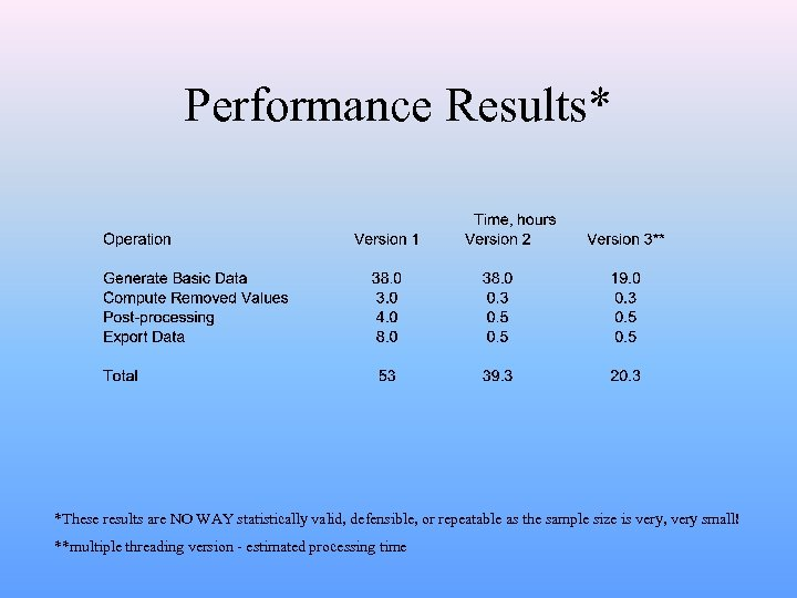Performance Results* *These results are NO WAY statistically valid, defensible, or repeatable as the