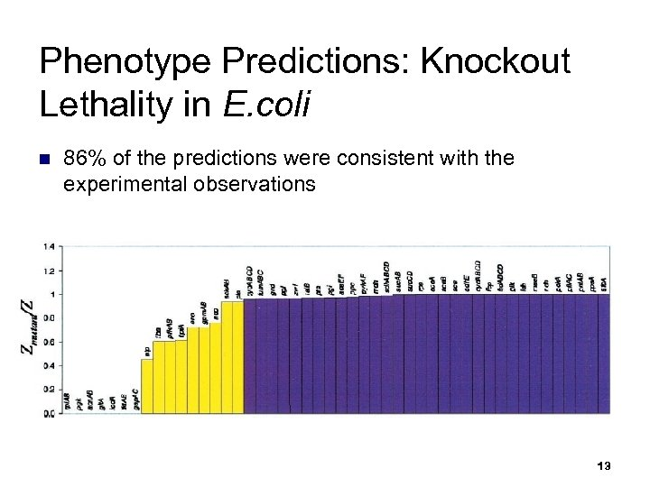 Phenotype Predictions: Knockout Lethality in E. coli n 86% of the predictions were consistent
