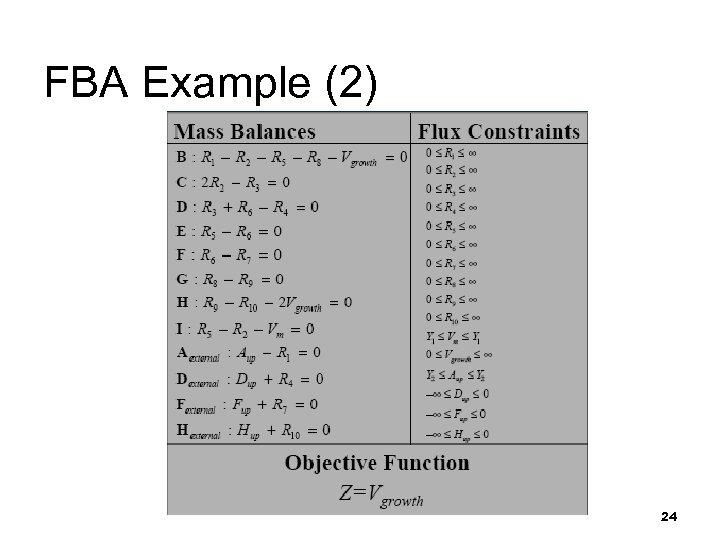 FBA Example (2) 24