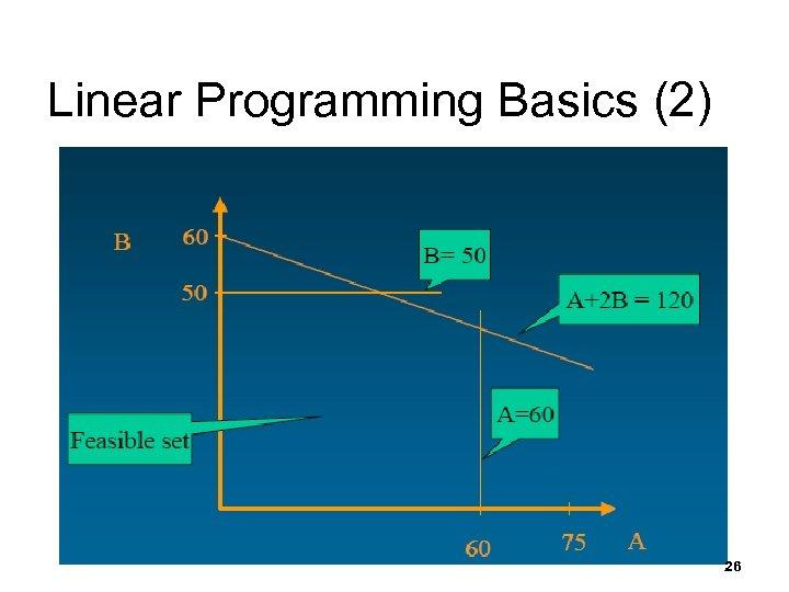 Linear Programming Basics (2) 26