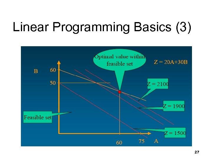 Linear Programming Basics (3) 27