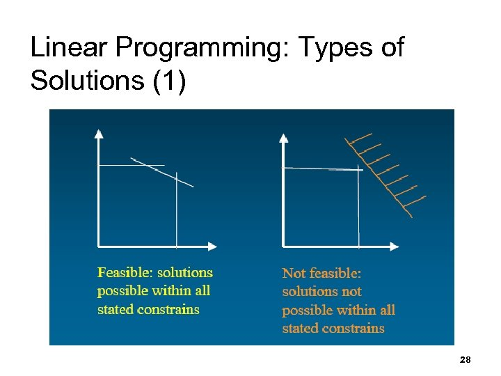 Linear Programming: Types of Solutions (1) 28