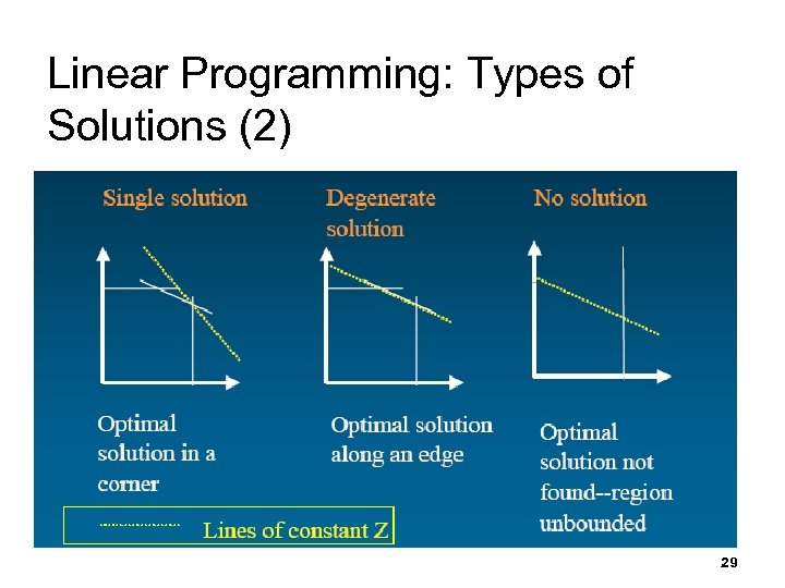 Linear Programming: Types of Solutions (2) 29