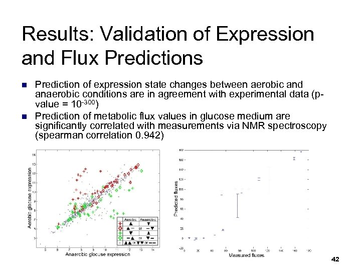 Results: Validation of Expression and Flux Predictions n n Prediction of expression state changes