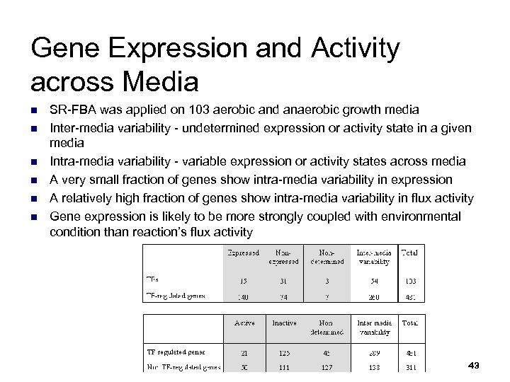 Gene Expression and Activity across Media n n n SR-FBA was applied on 103