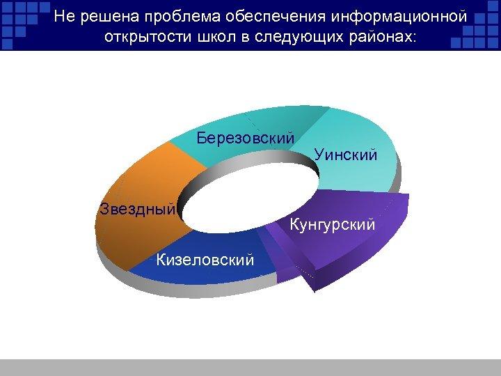 Не решена проблема обеспечения информационной открытости школ в следующих районах: Березовский Звездный Кизеловский Уинский
