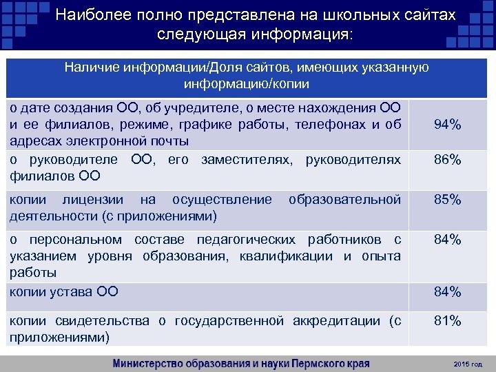 Наиболее полно представлена на школьных сайтах следующая информация: Наличие информации/Доля сайтов, имеющих указанную информацию/копии