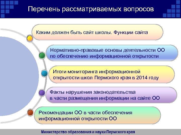 Перечень рассматриваемых вопросов Каким должен быть сайт школы. Функции сайта Нормативно-правовые основы деятельности ОО