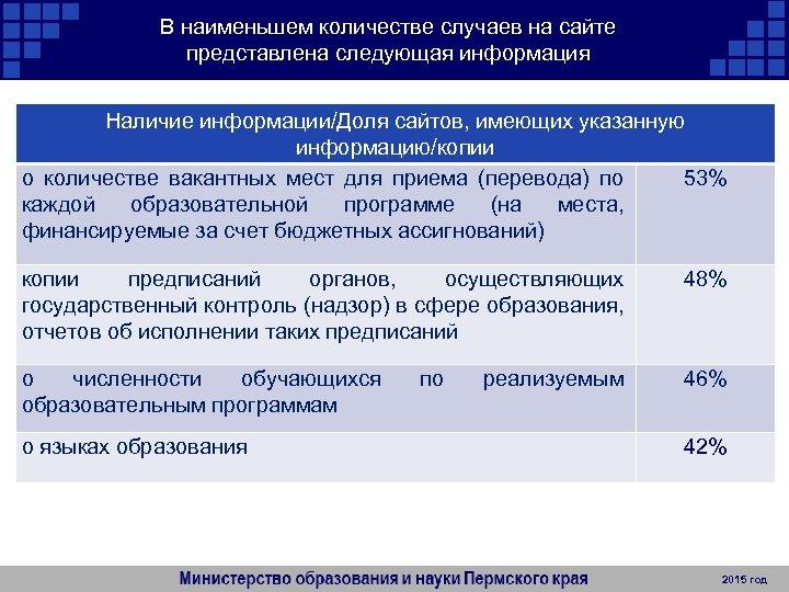 В наименьшем количестве случаев на сайте представлена следующая информация Наличие информации/Доля сайтов, имеющих указанную