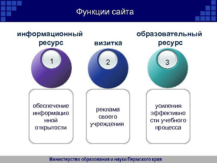 Функции сайта информационный ресурс визитка образовательный ресурс 1 2 3 обеспечение информацио нной открытости