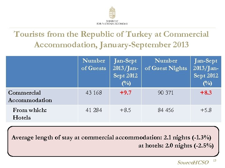 Tourists from the Republic of Turkey at Commercial Accommodation, January-September 2013 Number of Guests