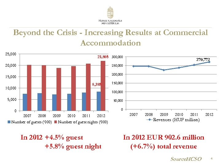 Beyond the Crisis - Increasing Results at Commercial Accommodation 25, 000 21, 805 300,