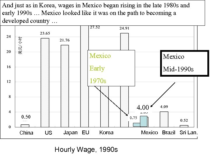 And just as in Korea, wages in Mexico began rising in the late 1980
