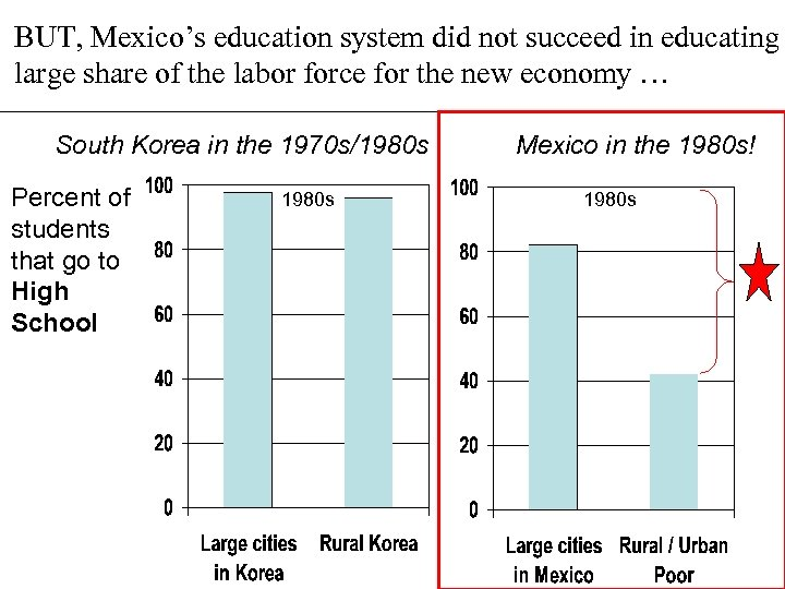 BUT, Mexico's education system did not succeed in educating large share of the labor
