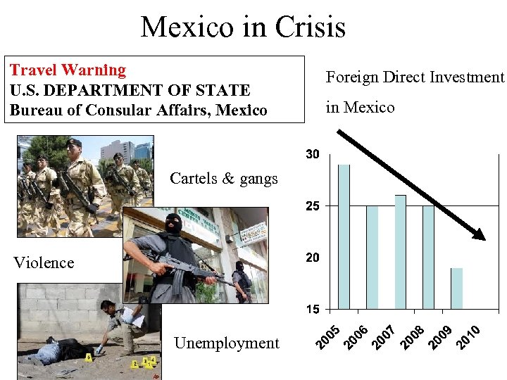 Mexico in Crisis Travel Warning U. S. DEPARTMENT OF STATE Bureau of Consular Affairs,