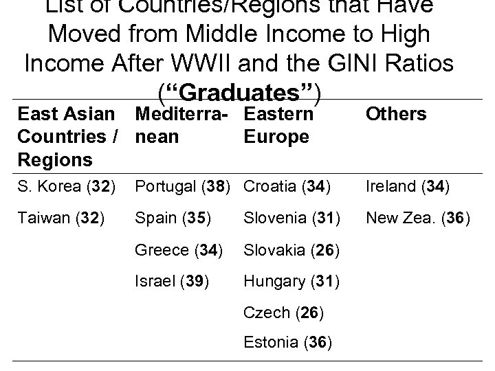 List of Countries/Regions that Have Moved from Middle Income to High Income After WWII