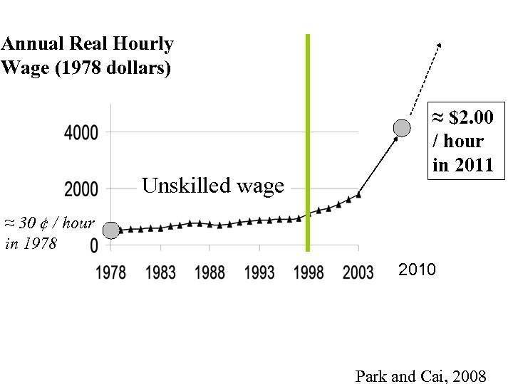 Annual Real Hourly Wage (1978 dollars) Unskilled wage ≈ $2. 00 / hour in