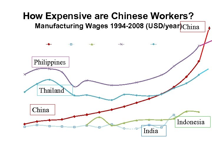 How Expensive are Chinese Workers? Manufacturing Wages 1994 -2008 (USD/year) China 4500 China India