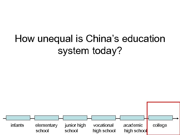 How unequal is China's education system today? infants elementary school junior high school vocational
