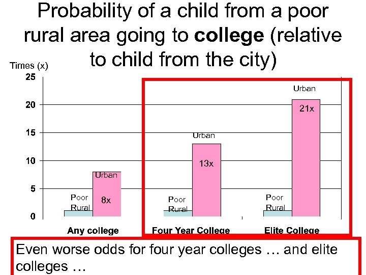 Probability of a child from a poor rural area going to college (relative to