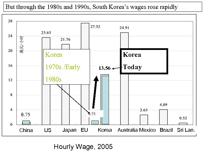 But through the 1980 s and 1990 s, South Korea's wages rose rapidly …
