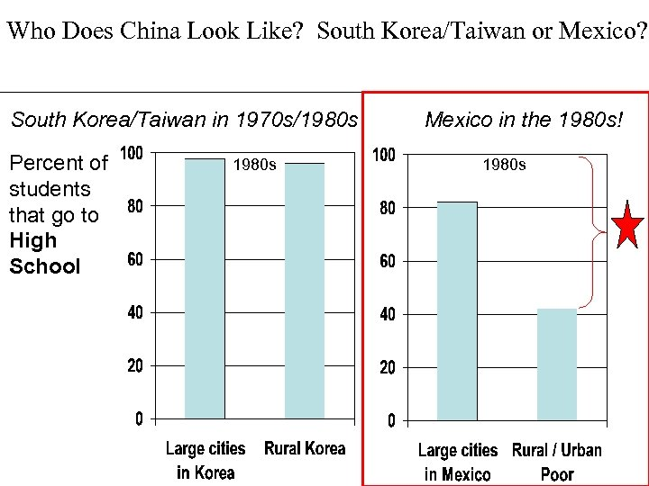 Who Does China Look Like? South Korea/Taiwan or Mexico? South Korea/Taiwan in 1970 s/1980