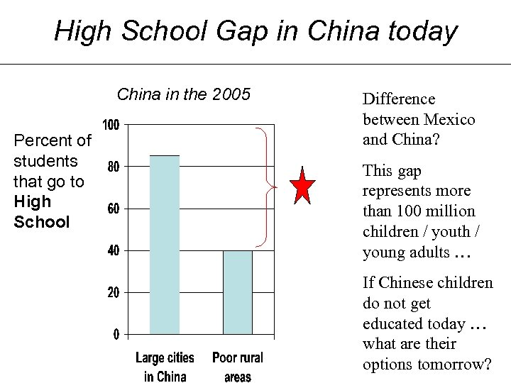 High School Gap in China today China in the 2005 Percent of students that