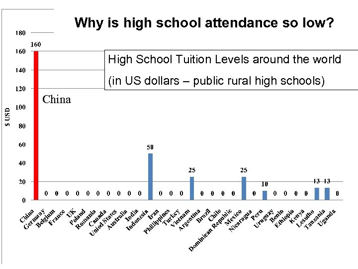 Why is high school attendance so low? High School Tuition Levels around the world