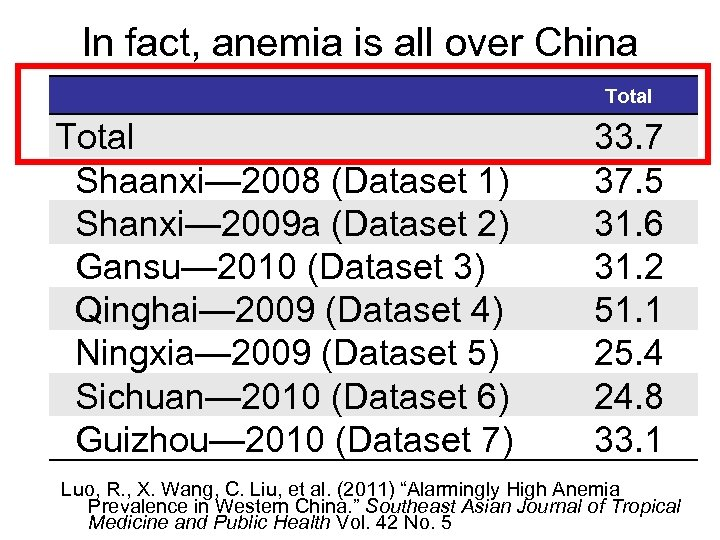 In fact, anemia is all over China Total Shaanxi— 2008 (Dataset 1) Shanxi— 2009