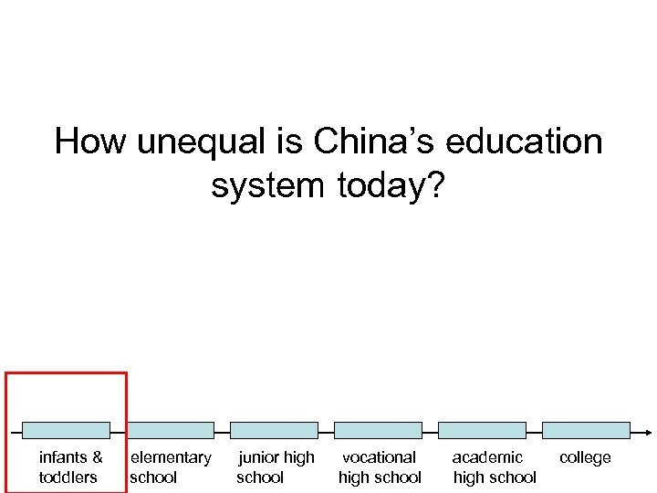 How unequal is China's education system today? infants & toddlers elementary school junior high