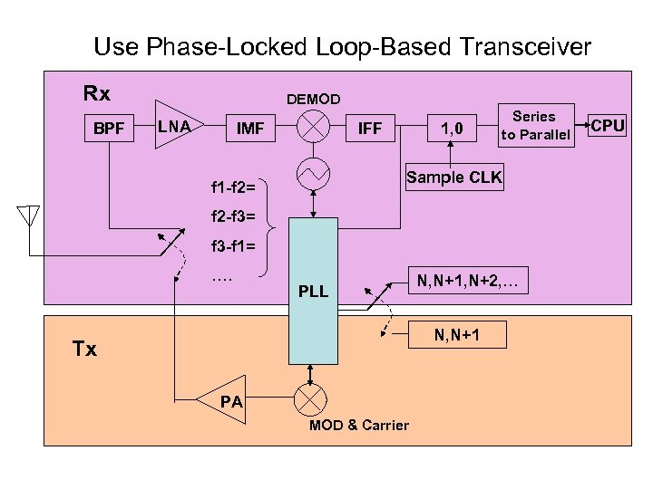 Use Phase-Locked Loop-Based Transceiver Rx BPF DEMOD LNA IMF IFF 1, 0 Series to