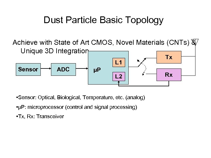 Dust Particle Basic Topology Achieve with State of Art CMOS, Novel Materials (CNTs) &