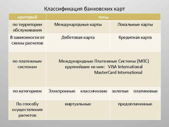 Классификация банковских карт критерий типы по территории обслуживания Международные карты Локальные карты В зависимости