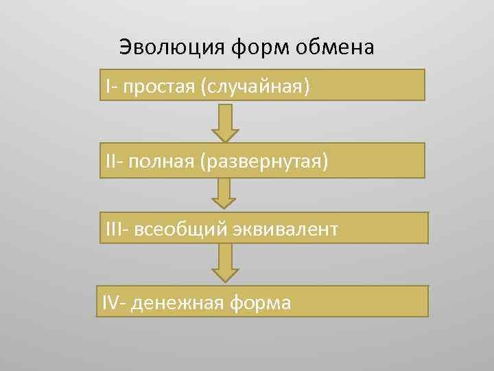Эволюция форм обмена I- простая (случайная) II- полная (развернутая) III- всеобщий эквивалент IV- денежная