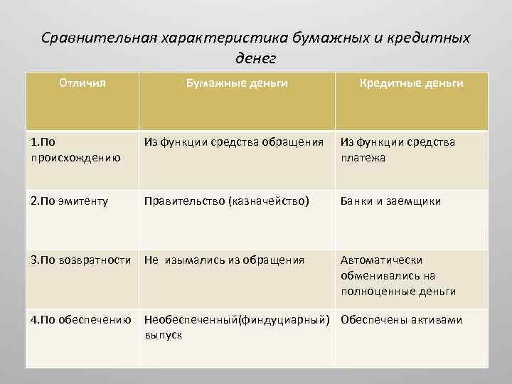 Сравнительная характеристика бумажных и кредитных денег Отличия Бумажные деньги Кредитные деньги 1. По происхождению
