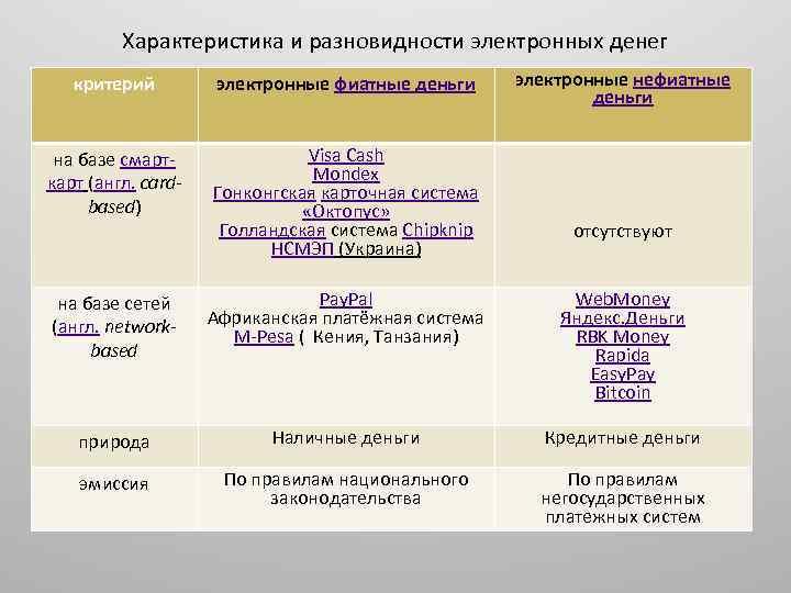 Характеристика и разновидности электронных денег электронные нефиатные деньги критерий электронные фиатные деньги на базе
