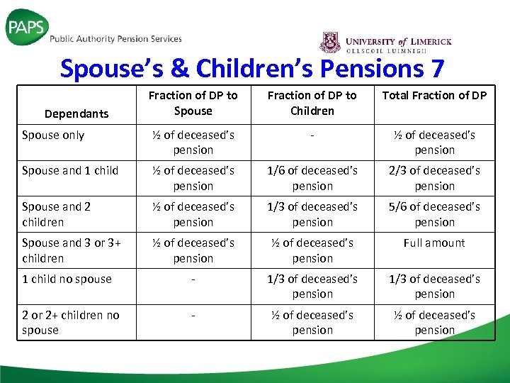 Spouse's & Children's Pensions 7 Fraction of DP to Spouse Fraction of DP to
