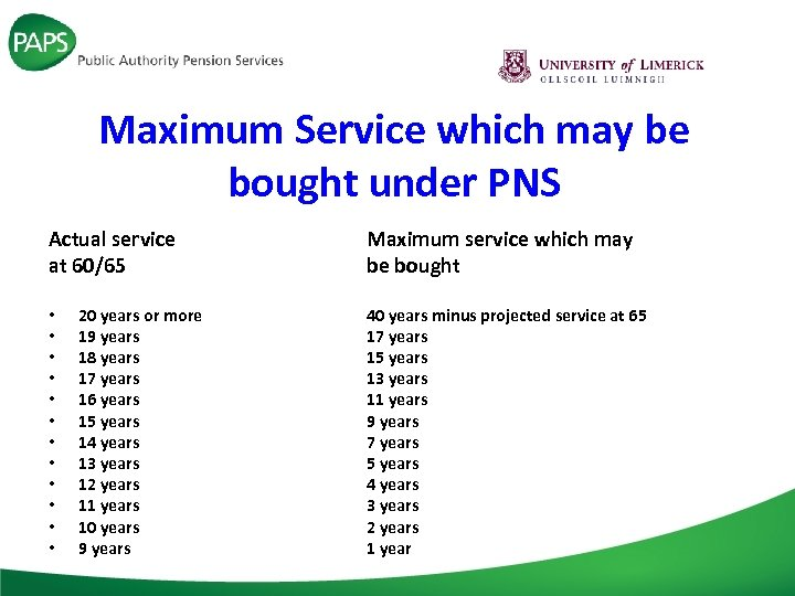 Maximum Service which may be bought under PNS Actual service at 60/65 • •