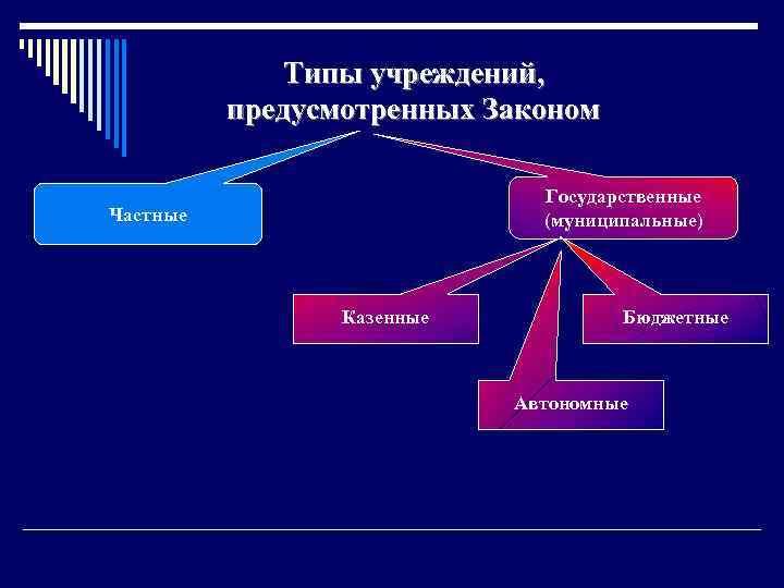 Типы учреждений, предусмотренных Законом Государственные (муниципальные) Частные Казенные Бюджетные Автономные